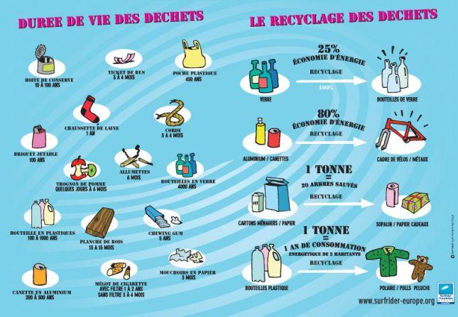 Duree-de-vie-des-dechets_bleu.jpg